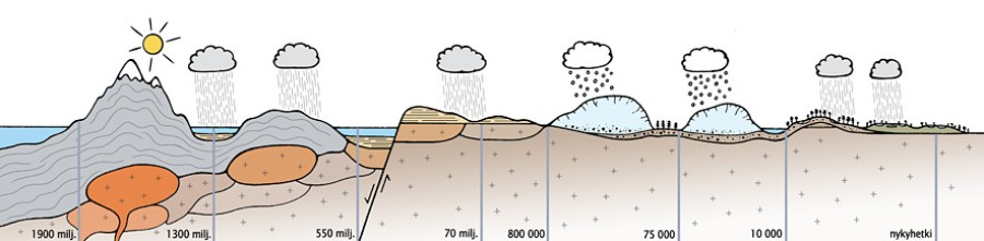 A cartoon showing the geological development of the area