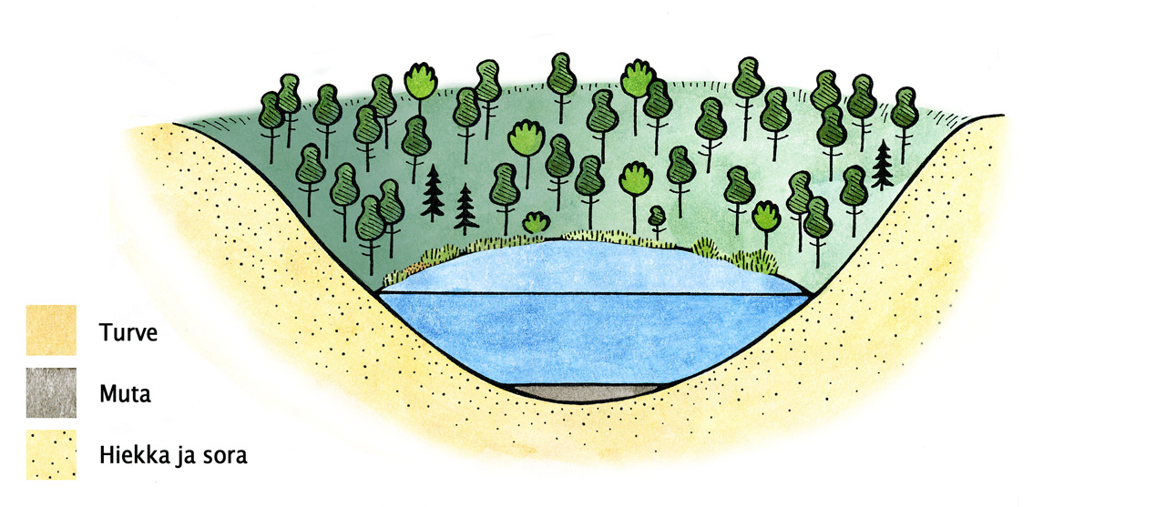 A drawing describing a kettle hole filled with water
